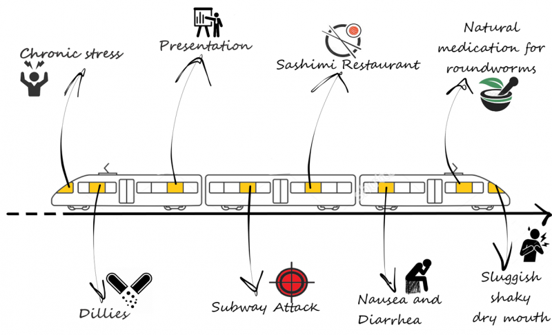 A train of neurotoxic events